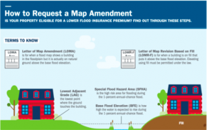 fema has created an easy guide that helps homeowners understand the process for letters of map amendment loma and letters of map revision based on fill